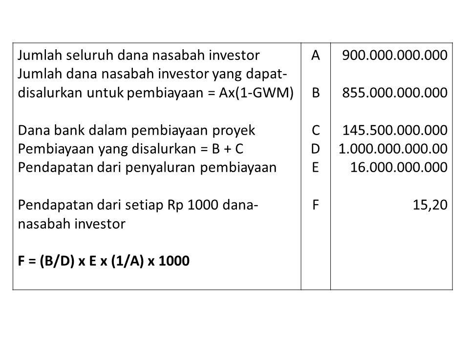 Jumlah seluruh dana nasabah investor Jumlah dana nasabah investor yang dapat- disalurkan untuk pembiayaan = Ax(1-GWM) Dana bank dalam pembiayaan proye