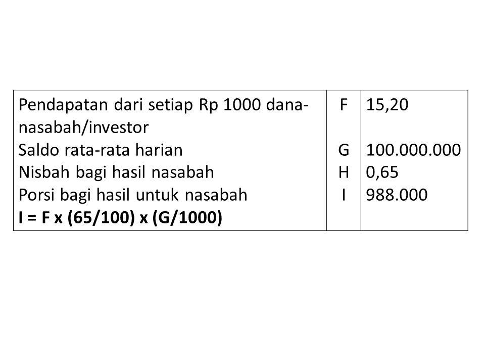 Pendapatan dari setiap Rp 1000 dana- nasabah/investor Saldo rata-rata harian Nisbah bagi hasil nasabah Porsi bagi hasil untuk nasabah I = F x (65/100)
