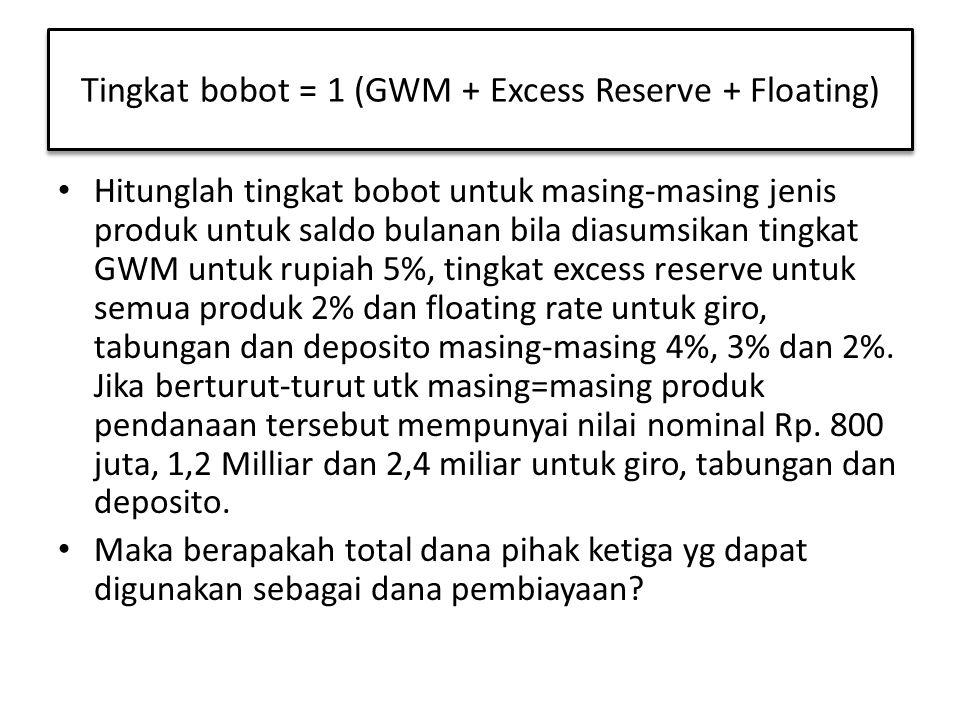 Hitunglah tingkat bobot untuk masing-masing jenis produk untuk saldo bulanan bila diasumsikan tingkat GWM untuk rupiah 5%, tingkat excess reserve untu