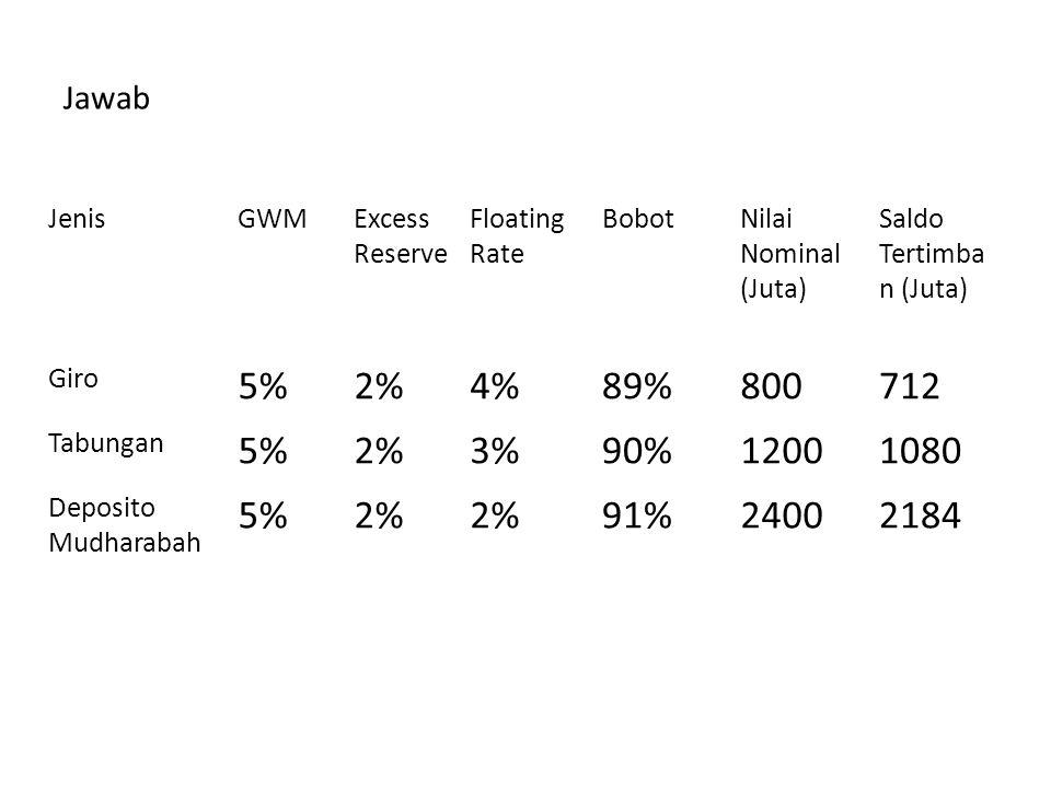 Jawab JenisGWMExcess Reserve Floating Rate BobotNilai Nominal (Juta) Saldo Tertimba n (Juta) Giro 5%2%4%89%800712 Tabungan 5%2%3%90%12001080 Deposito