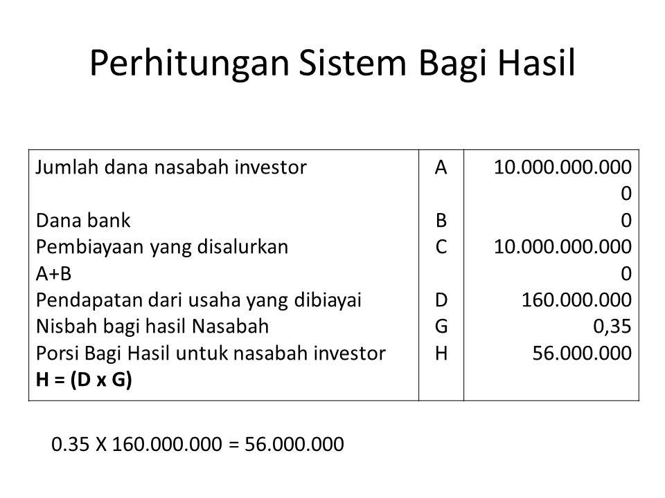 Jumlah dana nasabah investor Dana bank Pembiayaan yang disalurkan A+B Pendapatan dari usaha yang dibiayai Nisbah bagi hasil Nasabah Porsi Bagi Hasil u
