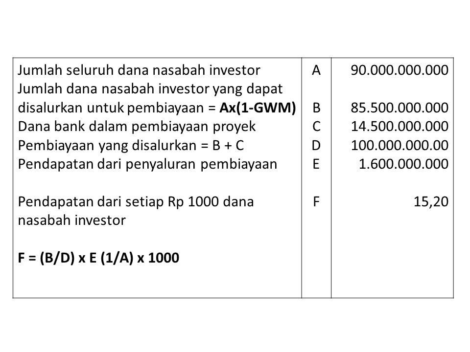Jumlah seluruh dana nasabah investor Jumlah dana nasabah investor yang dapat disalurkan untuk pembiayaan = Ax(1-GWM) Dana bank dalam pembiayaan proyek
