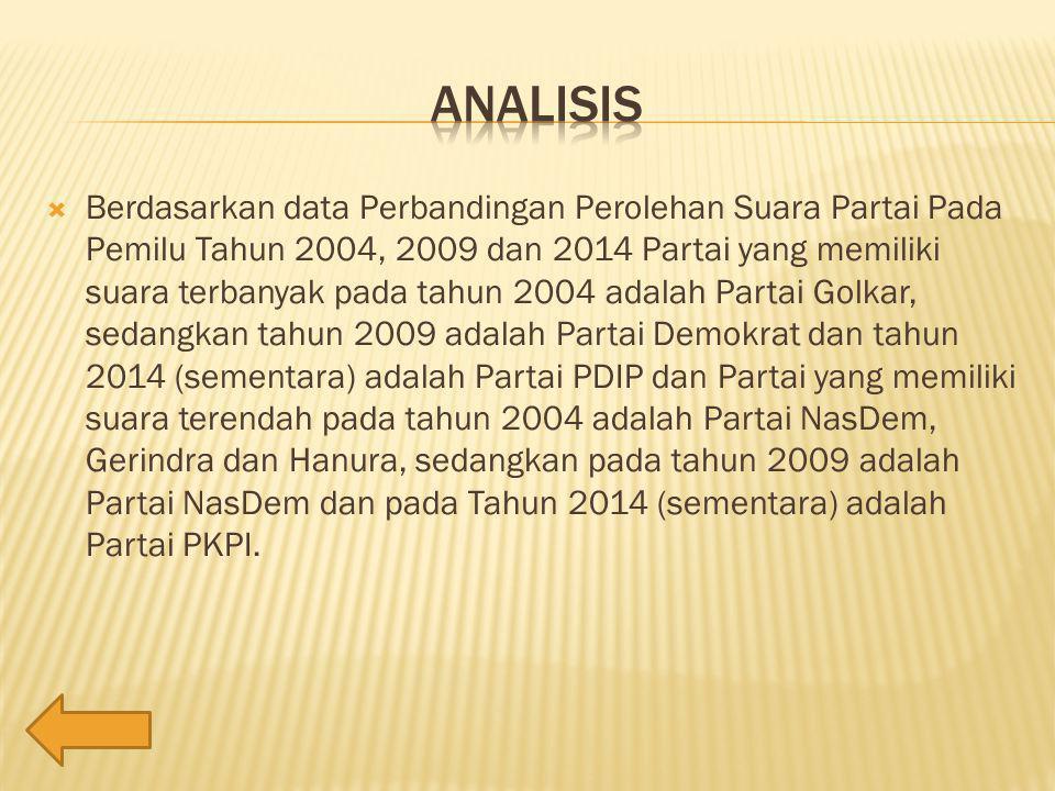  Berdasarkan data Perbandingan Perolehan Suara Partai Pada Pemilu Tahun 2004, 2009 dan 2014 Partai yang memiliki suara terbanyak pada tahun 2004 adalah Partai Golkar, sedangkan tahun 2009 adalah Partai Demokrat dan tahun 2014 (sementara) adalah Partai PDIP dan Partai yang memiliki suara terendah pada tahun 2004 adalah Partai NasDem, Gerindra dan Hanura, sedangkan pada tahun 2009 adalah Partai NasDem dan pada Tahun 2014 (sementara) adalah Partai PKPI.