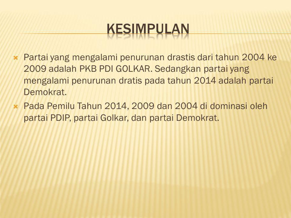  Partai yang mengalami penurunan drastis dari tahun 2004 ke 2009 adalah PKB PDI GOLKAR.
