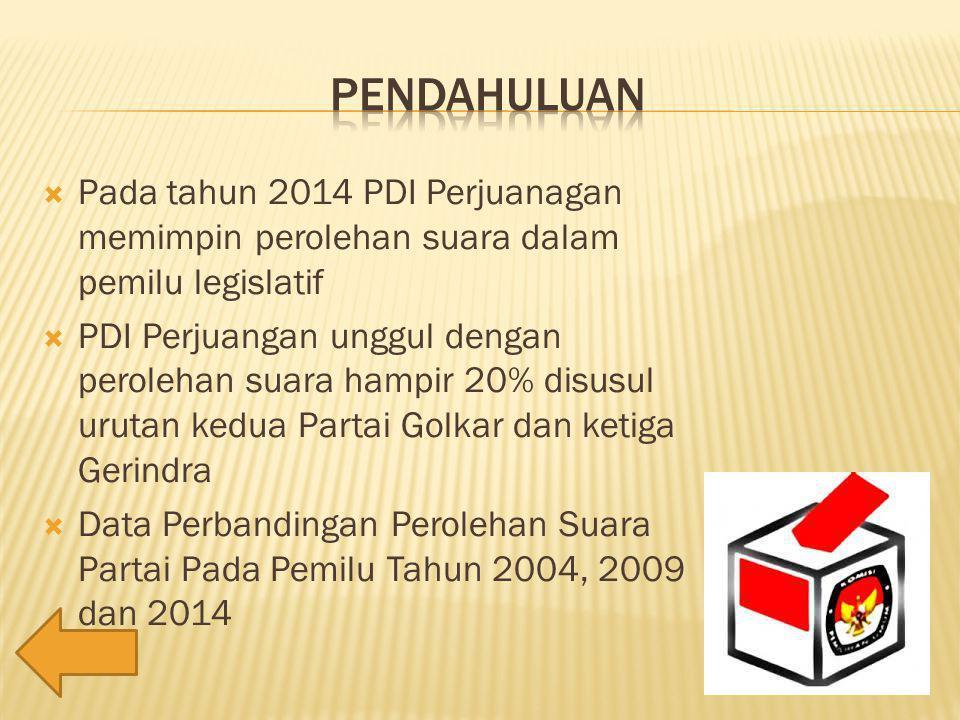  Pada tahun 2014 PDI Perjuanagan memimpin perolehan suara dalam pemilu legislatif  PDI Perjuangan unggul dengan perolehan suara hampir 20% disusul urutan kedua Partai Golkar dan ketiga Gerindra  Data Perbandingan Perolehan Suara Partai Pada Pemilu Tahun 2004, 2009 dan 2014