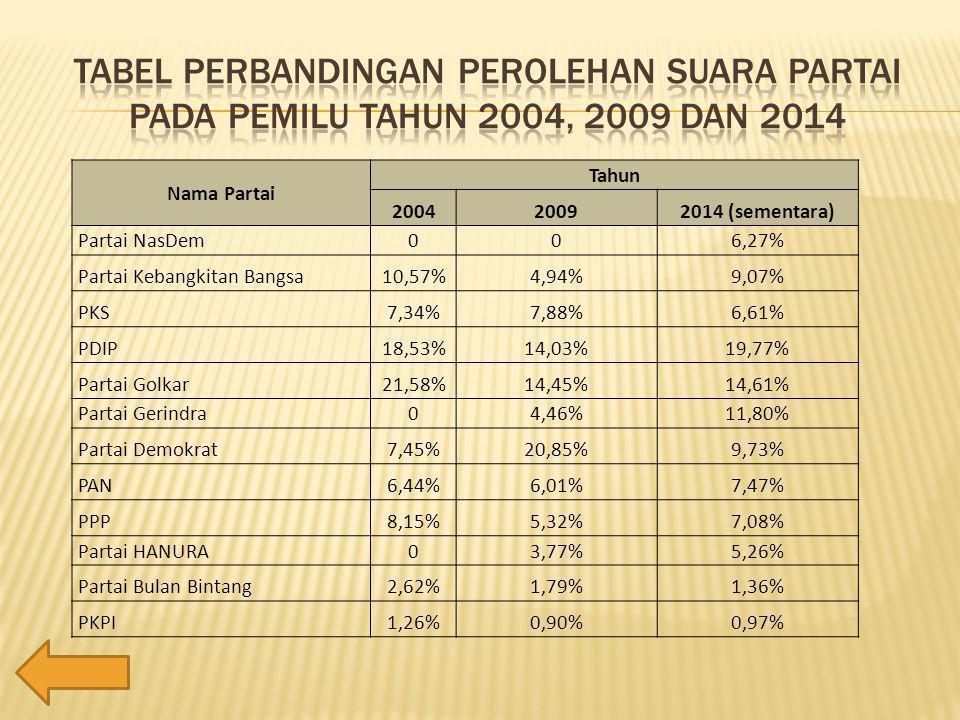 Nama Partai Tahun 200420092014 (sementara) Partai NasDem006,27% Partai Kebangkitan Bangsa10,57%4,94%9,07% PKS7,34%7,88%6,61% PDIP18,53%14,03%19,77% Partai Golkar21,58%14,45%14,61% Partai Gerindra04,46%11,80% Partai Demokrat7,45%20,85%9,73% PAN6,44%6,01%7,47% PPP8,15%5,32%7,08% Partai HANURA03,77%5,26% Partai Bulan Bintang2,62%1,79%1,36% PKPI1,26%0,90%0,97%