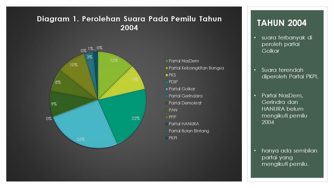 TAHUN 2004 suara terbanyak di peroleh partai Golkar Suara terendah diperoleh Partai PKPI. Partai NasDem, Gerindra dan HANURA belum mengikuti pemilu 20