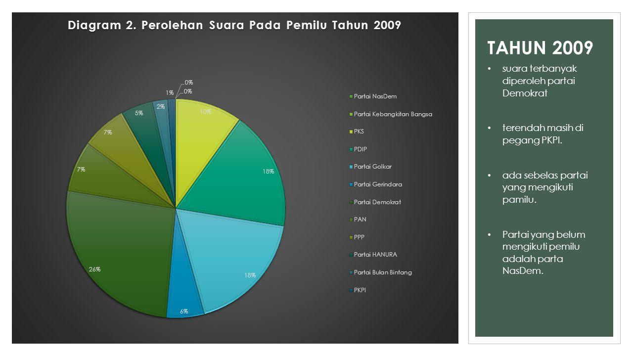 TAHUN 2009 suara terbanyak diperoleh partai Demokrat terendah masih di pegang PKPI. ada sebelas partai yang mengikuti pamilu. Partai yang belum mengik