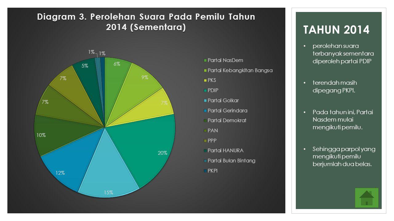 TAHUN 2014 perolehan suara terbanyak sementara diperoleh partai PDIP terendah masih dipegang PKPI. Pada tahun ini, Partai Nasdem mulai mengikuti pemil