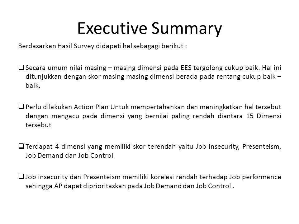 Executive Summary Berdasarkan Hasil Survey didapati hal sebagagi berikut :  Secara umum nilai masing – masing dimensi pada EES tergolong cukup baik.