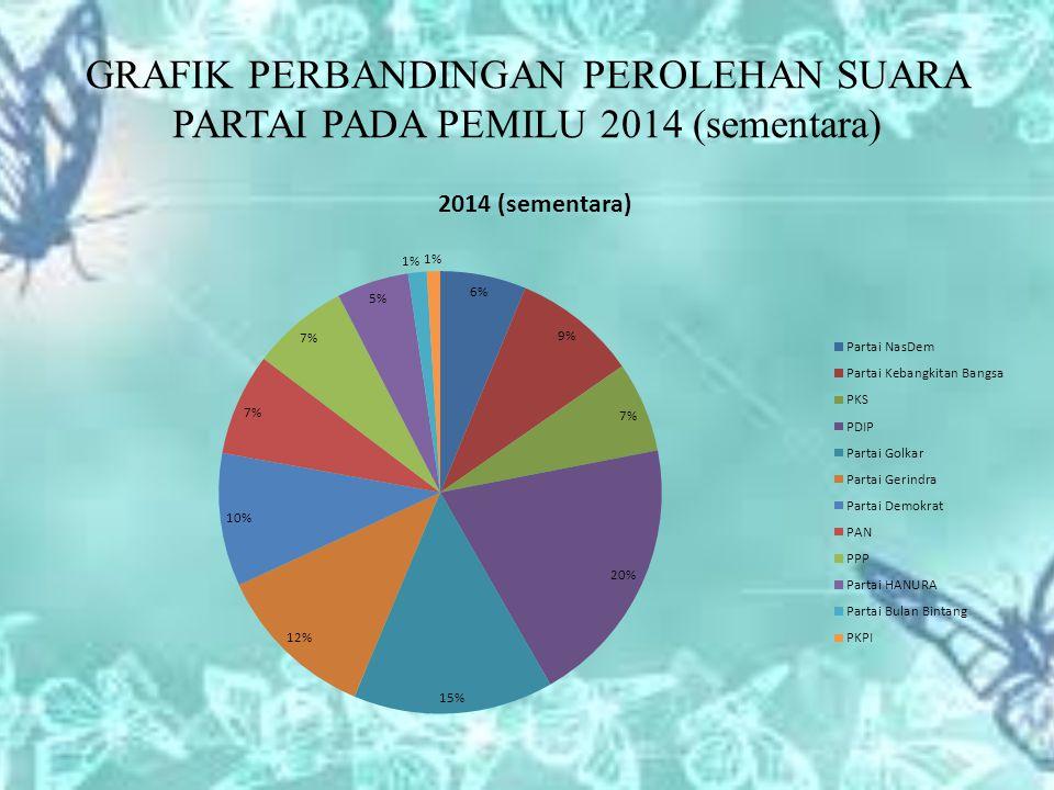 GRAFIK PERBANDINGAN PEROLEHAN SUARA PARTAI PADA PEMILU 2014 (sementara)