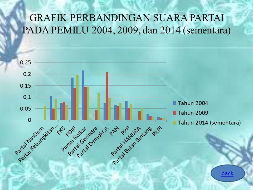 GRAFIK PERBANDINGAN SUARA PARTAI PADA PEMILU 2004, 2009, dan 2014 (sementara) back