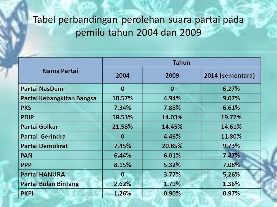 Tabel perbandingan perolehan suara partai pada pemilu tahun 2004 dan 2009 Nama Partai Tahun 200420092014 (sementara) Partai NasDem006.27% Partai Kebangkitan Bangsa10.57%4.94%9.07% PKS7.34%7.88%6.61% PDIP18.53%14.03%19.77% Partai Golkar21.58%14.45%14.61% Partai Gerindra04.46%11.80% Partai Demokrat7.45%20.85%9.73% PAN6.44%6.01%7.47% PPP8.15%5.32%7.08% Partai HANURA03.77%5,26% Partai Bulan Bintang2.62%1.79%1.36% PKPI1.26%0.90%0.97%