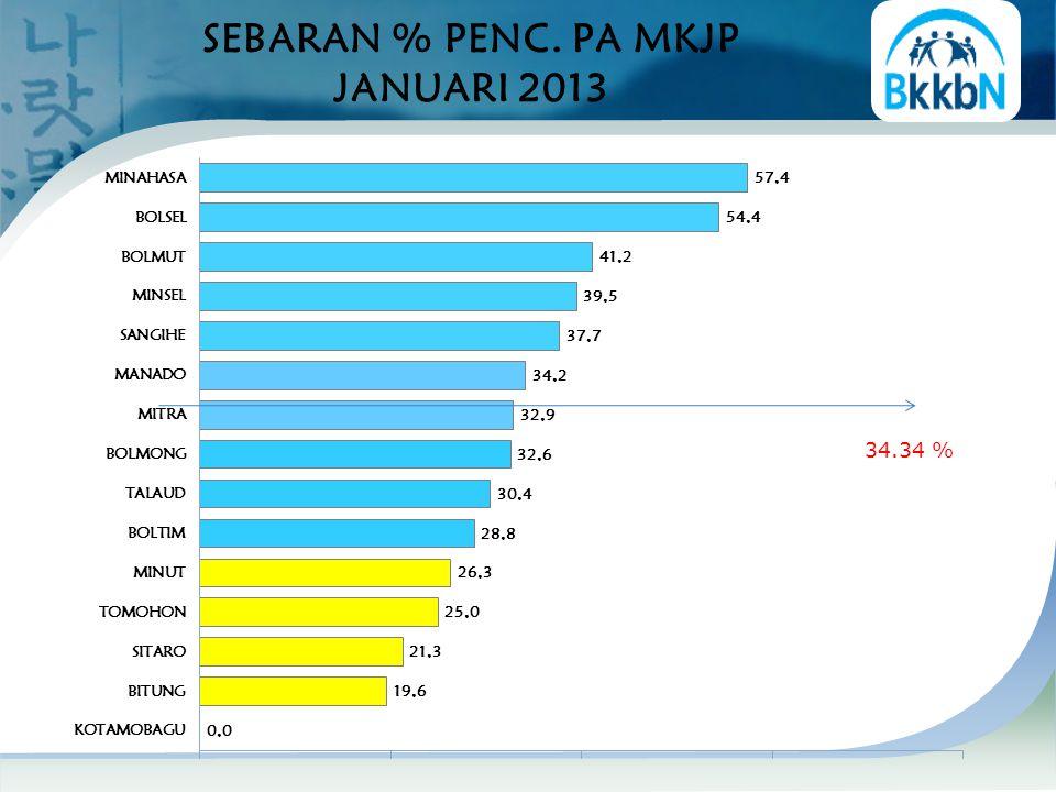 SEBARAN % PENC. PA MKJP JANUARI 2013 34.34 %