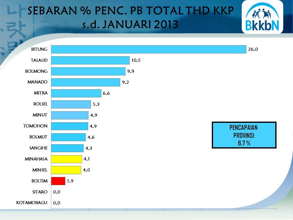 SEBARAN % PENC. PB TOTAL THD KKP s.d. JANUARI 2013 PENCAPAIAN PROVINSI: 6.7 %