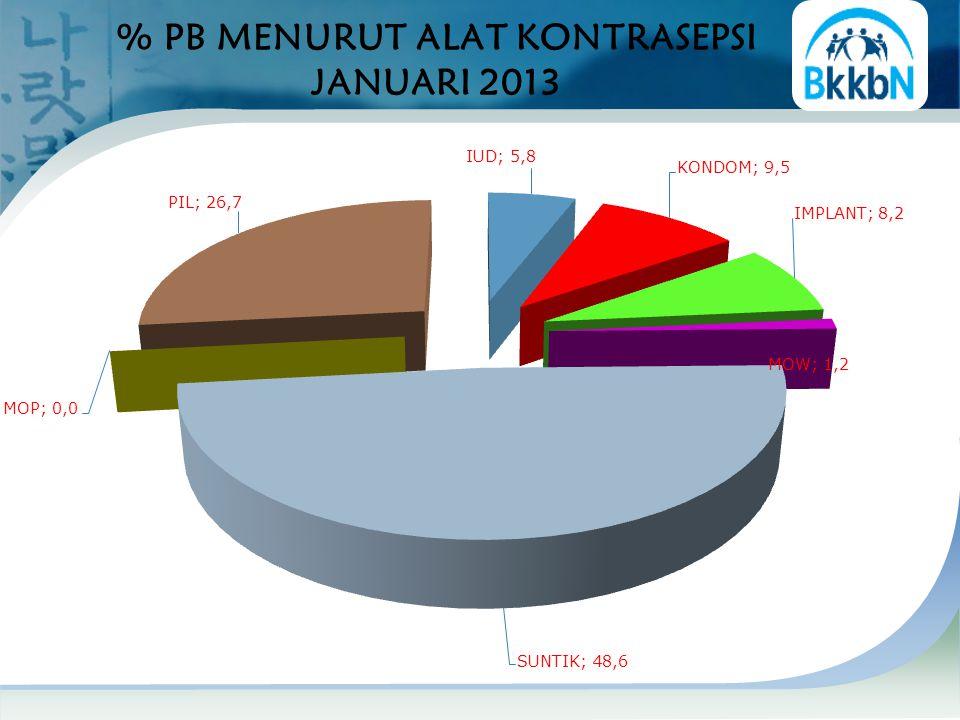 % PB MENURUT ALAT KONTRASEPSI JANUARI 2013