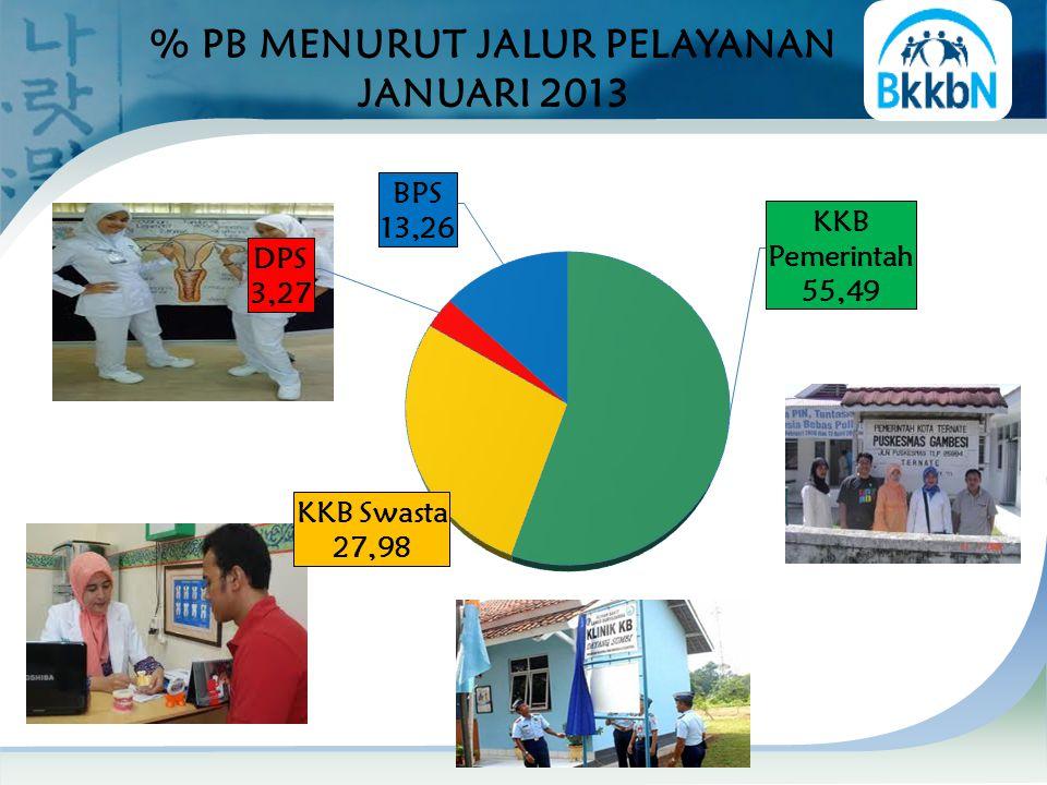 % PB MENURUT JALUR PELAYANAN JANUARI 2013 58,41