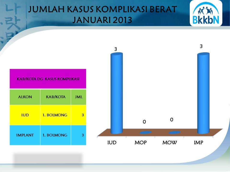 JUMLAH KASUS KOMPLIKASI BERAT JANUARI 2013