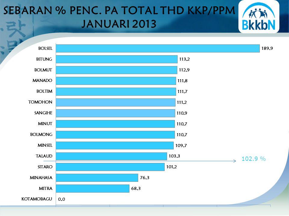 SEBARAN % PENC. PA TOTAL THD KKP/PPM JANUARI 2013