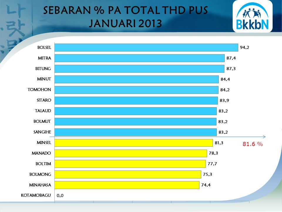SEBARAN % PA TOTAL THD PUS JANUARI 2013