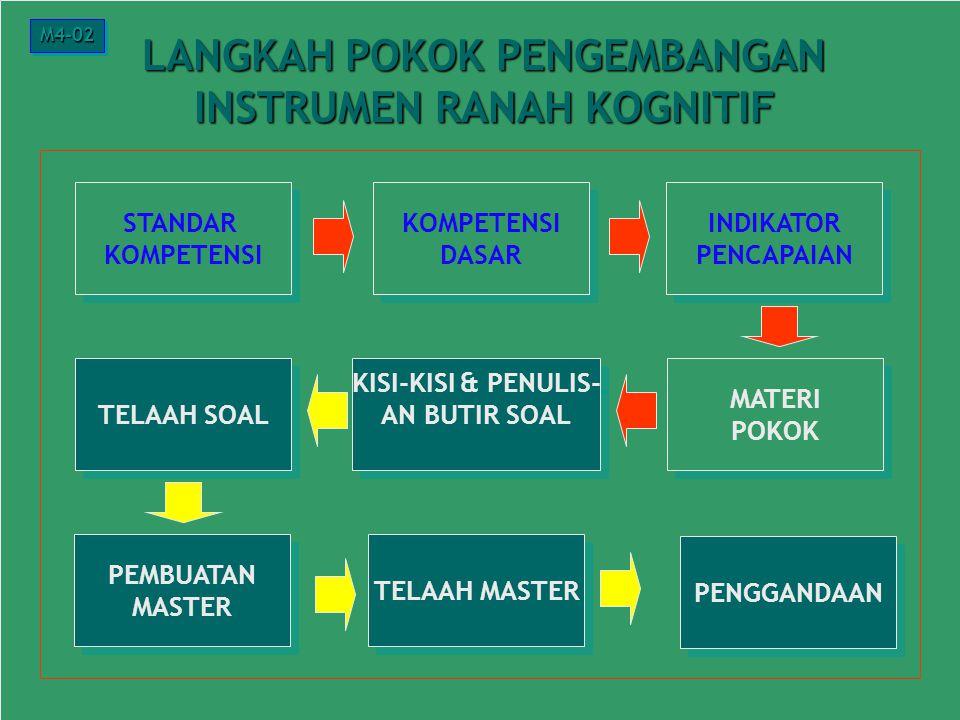 11 Instrumen Ranah Kognitif Lingkupnya: 1.1. Ingatan 2.