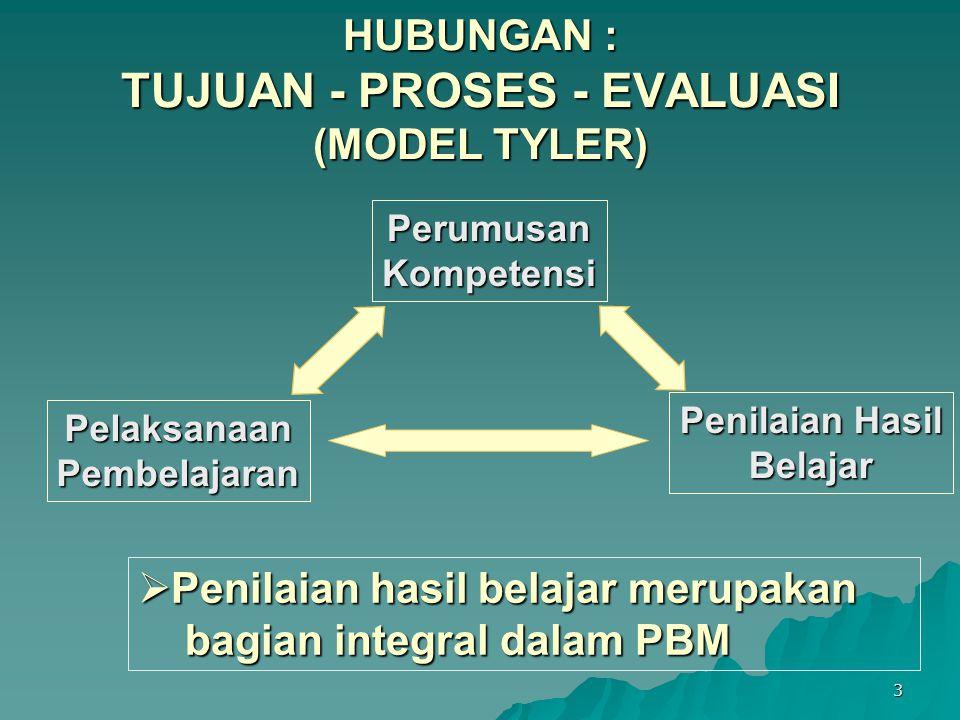 3 HUBUNGAN : TUJUAN - PROSES - EVALUASI (MODEL TYLER) PerumusanKompetensi Penilaian Hasil Belajar PelaksanaanPembelajaran  Penilaian hasil belajar merupakan bagian integral dalam PBM bagian integral dalam PBM