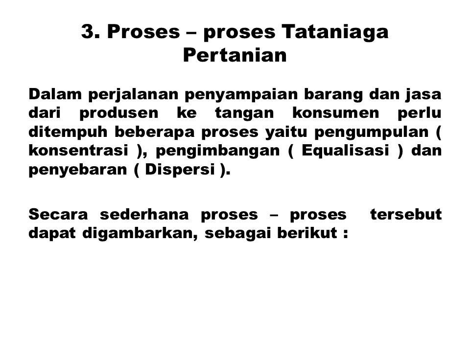 3. Proses – proses Tataniaga Pertanian Dalam perjalanan penyampaian barang dan jasa dari produsen ke tangan konsumen perlu ditempuh beberapa proses ya
