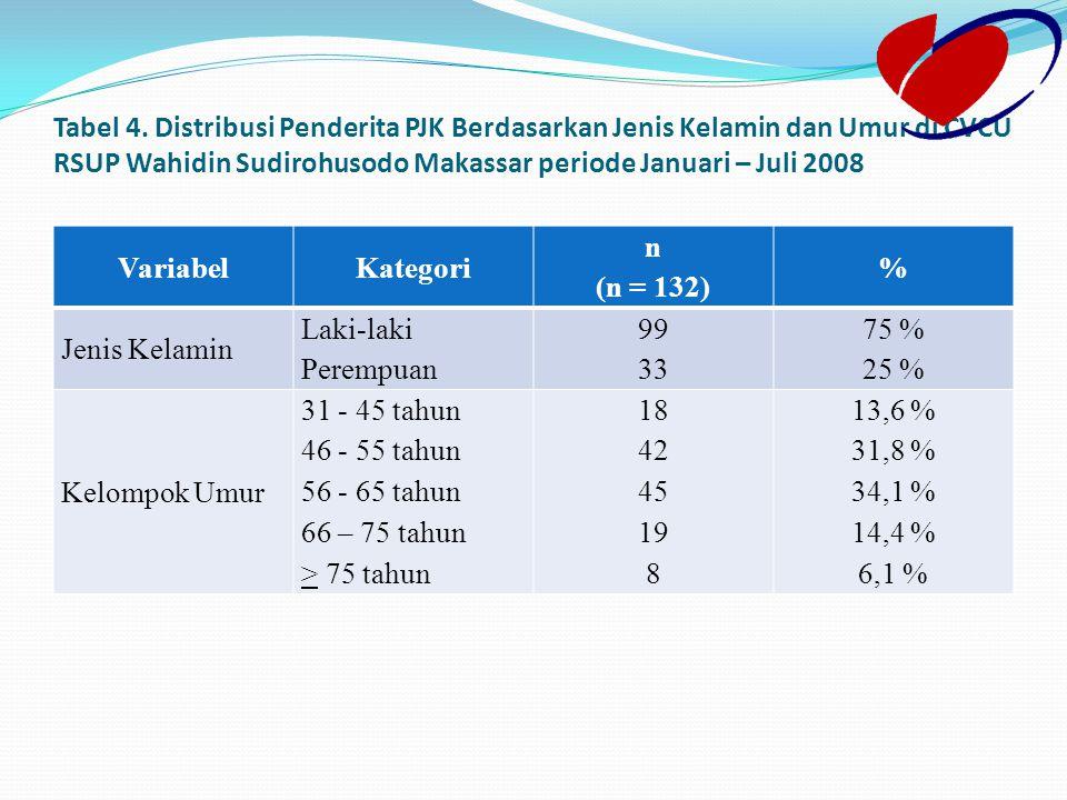 Tabel 4. Distribusi Penderita PJK Berdasarkan Jenis Kelamin dan Umur di CVCU RSUP Wahidin Sudirohusodo Makassar periode Januari – Juli 2008 VariabelKa