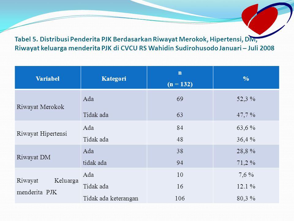 Tabel 5. Distribusi Penderita PJK Berdasarkan Riwayat Merokok, Hipertensi, DM, Riwayat keluarga menderita PJK di CVCU RS Wahidin Sudirohusodo Januari