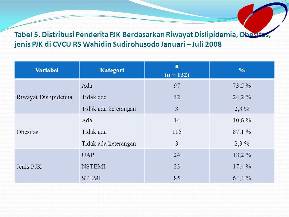 Tabel 5. Distribusi Penderita PJK Berdasarkan Riwayat Dislipidemia, Obesitas, jenis PJK di CVCU RS Wahidin Sudirohusodo Januari – Juli 2008 VariabelKa