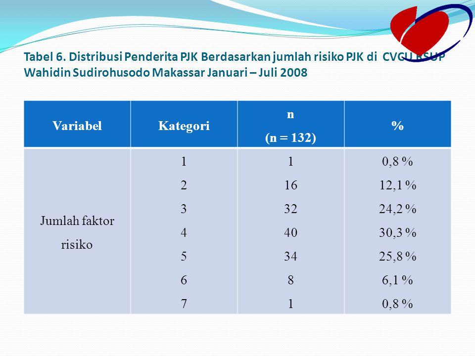 Tabel 6. Distribusi Penderita PJK Berdasarkan jumlah risiko PJK di CVCU RSUP Wahidin Sudirohusodo Makassar Januari – Juli 2008 VariabelKategori n (n =
