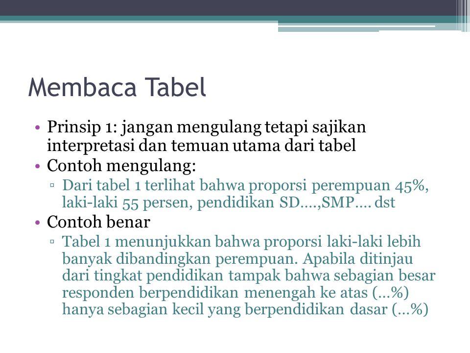 Membaca Tabel Prinsip 1: jangan mengulang tetapi sajikan interpretasi dan temuan utama dari tabel Contoh mengulang: ▫Dari tabel 1 terlihat bahwa propo