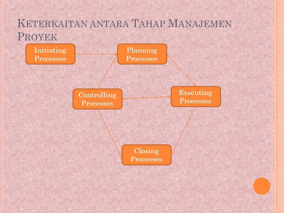 K ETERKAITAN ANTARA T AHAP M ANAJEMEN P ROYEK Initiating Processes Planning Processes Executing Processes Controlling Processes Closing Processes
