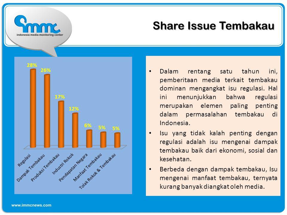 Share Issue Tembakau Dalam rentang satu tahun ini, pemberitaan media terkait tembakau dominan mengangkat isu regulasi.