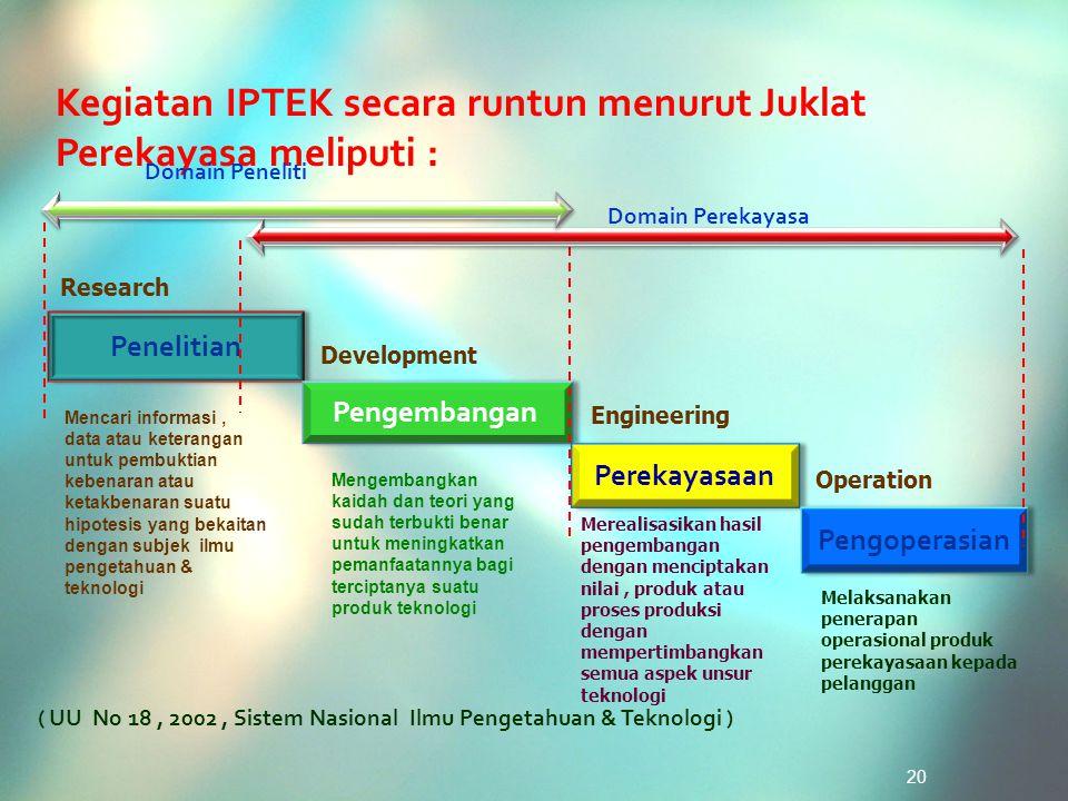 Penelitian Research Pengembangan Development Perekayasaan Engineering Pengoperasian Operation Domain Perekayasa Kegiatan IPTEK secara runtun menurut J