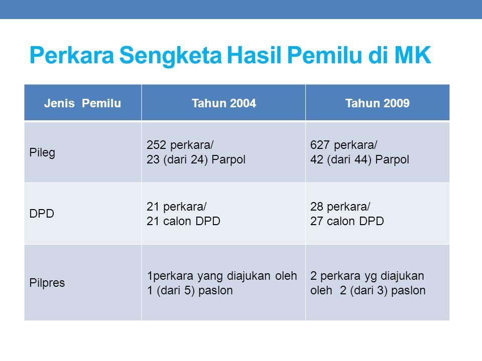Perkara Sengketa Hasil Pemilu di MK Jenis PemiluTahun 2004Tahun 2009 Pileg 252 perkara/ 23 (dari 24) Parpol 627 perkara/ 42 (dari 44) Parpol DPD 21 pe