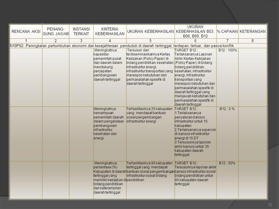 12 RENCANA AKSI PENANG- GUNG JAWAB INSTANSI TERKAIT KRITERIA KEBERHASILAN UKURAN KEBERHASILAN UKURAN KEBERHASILAN B03, B06, B09, B12 % CAPAIANKETERANG