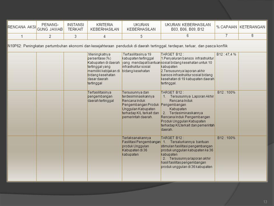 13 RENCANA AKSI PENANG- GUNG JAWAB INSTANSI TERKAIT KRITERIA KEBERHASILAN UKURAN KEBERHASILAN UKURAN KEBERHASILAN B03, B06, B09, B12 % CAPAIANKETERANG