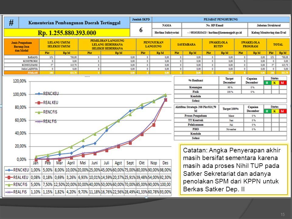 15 Catatan: Angka Penyerapan akhir masih bersifat sementara karena masih ada proses Nihil TUP pada Satker Sekretariat dan adanya penolakan SPM dari KPPN untuk Berkas Satker Dep.