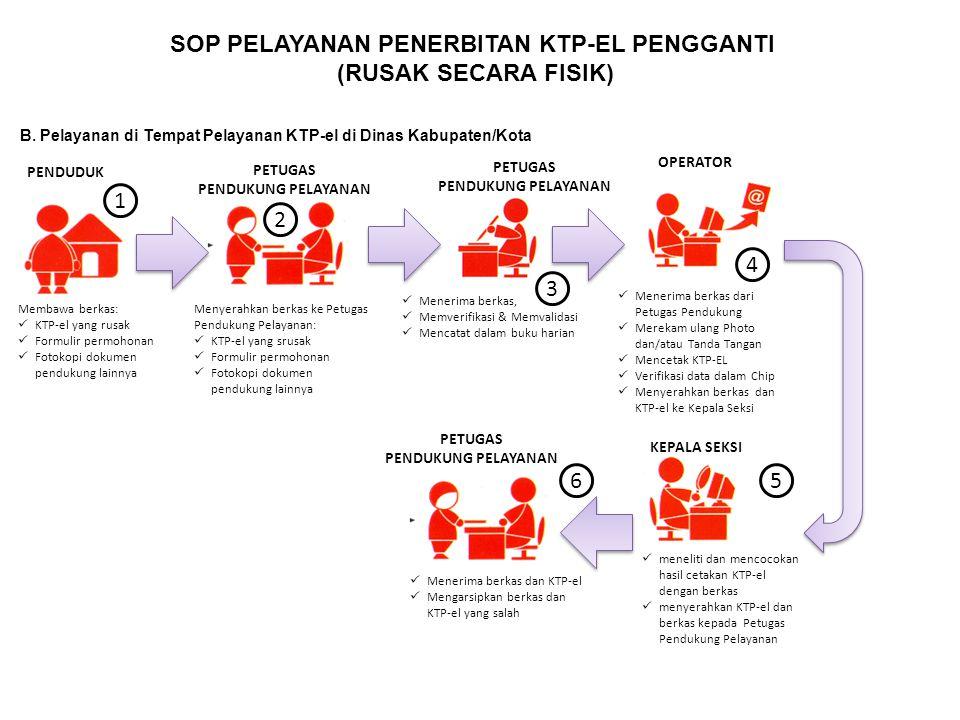 SOP PELAYANAN PENERBITAN KTP-EL PENGGANTI (RUSAK SECARA FISIK) B. Pelayanan di Tempat Pelayanan KTP-el di Dinas Kabupaten/Kota Menerima berkas, Memver