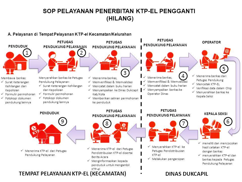 SOP PELAYANAN PENERBITAN KTP-EL PENGGANTI (HILANG) A. Pelayanan di Tempat Pelayanan KTP-el Kecamatan/Kelurahan Menerima berkas, Memverifikasi & Memval