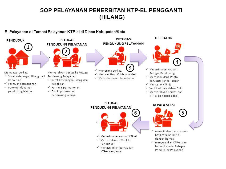SOP PELAYANAN PENERBITAN KTP-EL PENGGANTI (HILANG) B. Pelayanan di Tempat Pelayanan KTP-el di Dinas Kabupaten/Kota Menerima berkas, Memverifikasi & Me