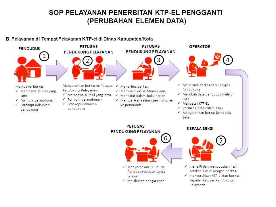 SOP PELAYANAN PENERBITAN KTP-EL PENGGANTI (PERUBAHAN ELEMEN DATA) B. Pelayanan di Tempat Pelayanan KTP-el di Dinas Kabupaten/Kota Menerima berkas, Mem