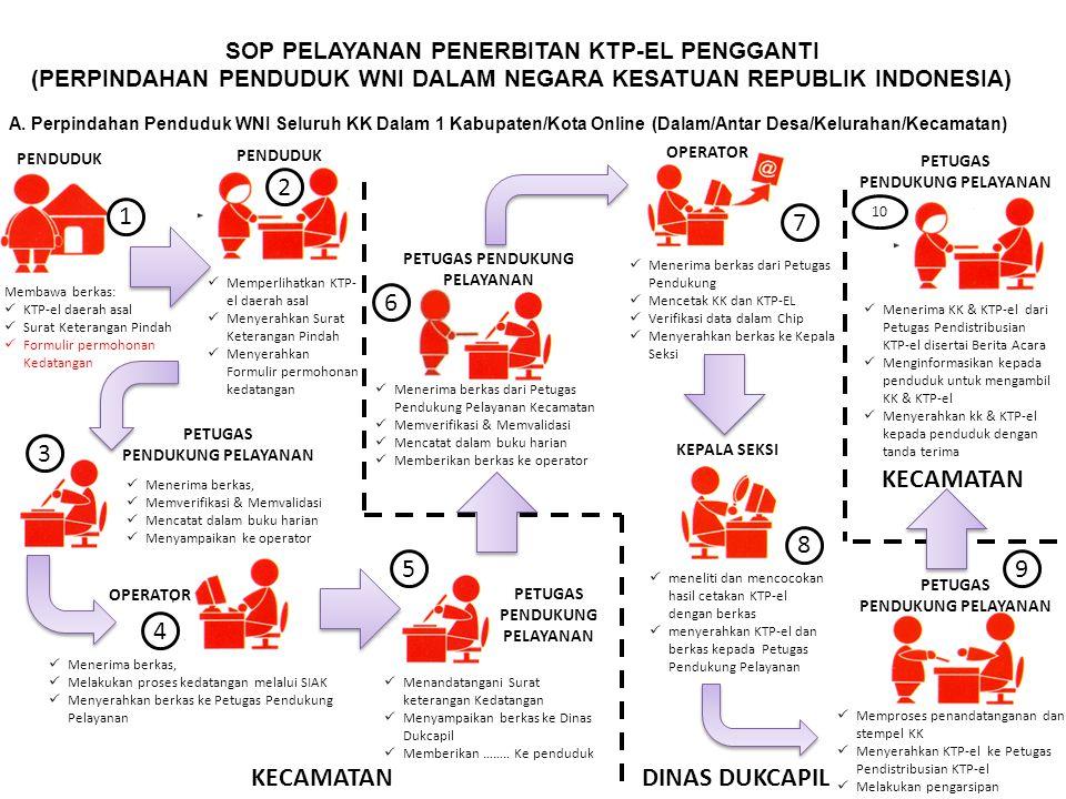PETUGAS PENDUKUNG PELAYANAN SOP PELAYANAN PENERBITAN KTP-EL PENGGANTI (PERPINDAHAN PENDUDUK WNI DALAM NEGARA KESATUAN REPUBLIK INDONESIA) A. Perpindah