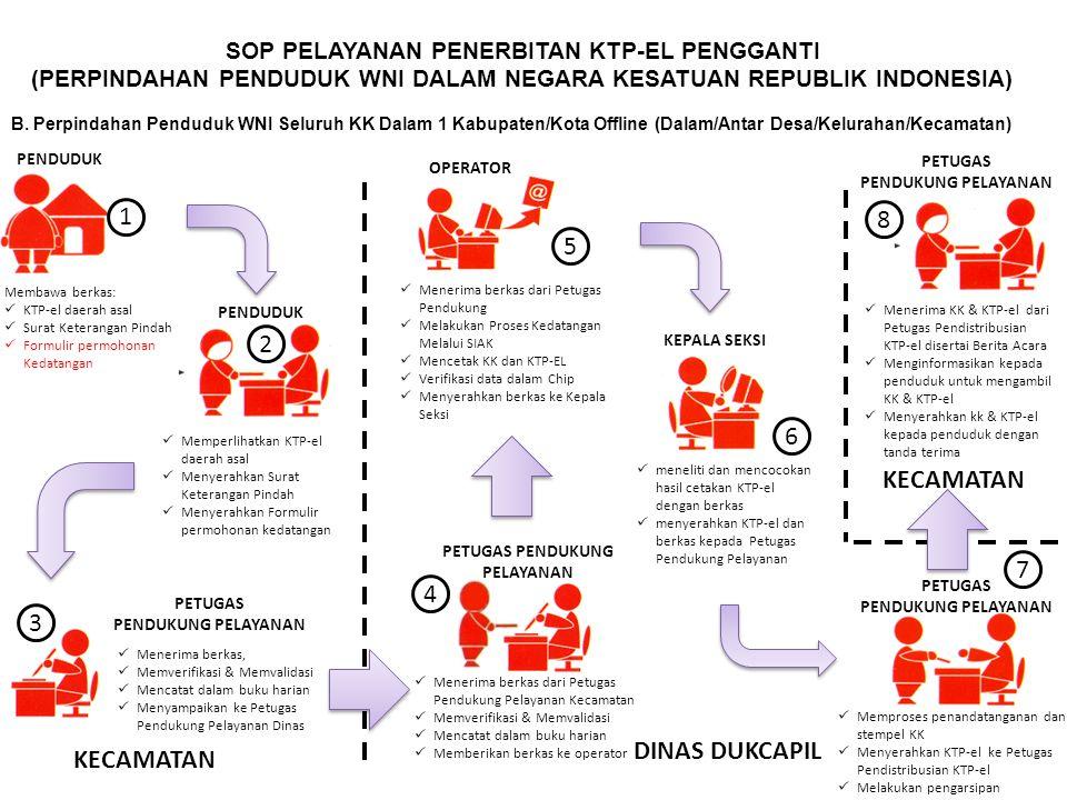 PETUGAS PENDUKUNG PELAYANAN SOP PELAYANAN PENERBITAN KTP-EL PENGGANTI (PERPINDAHAN PENDUDUK WNI DALAM NEGARA KESATUAN REPUBLIK INDONESIA) B.