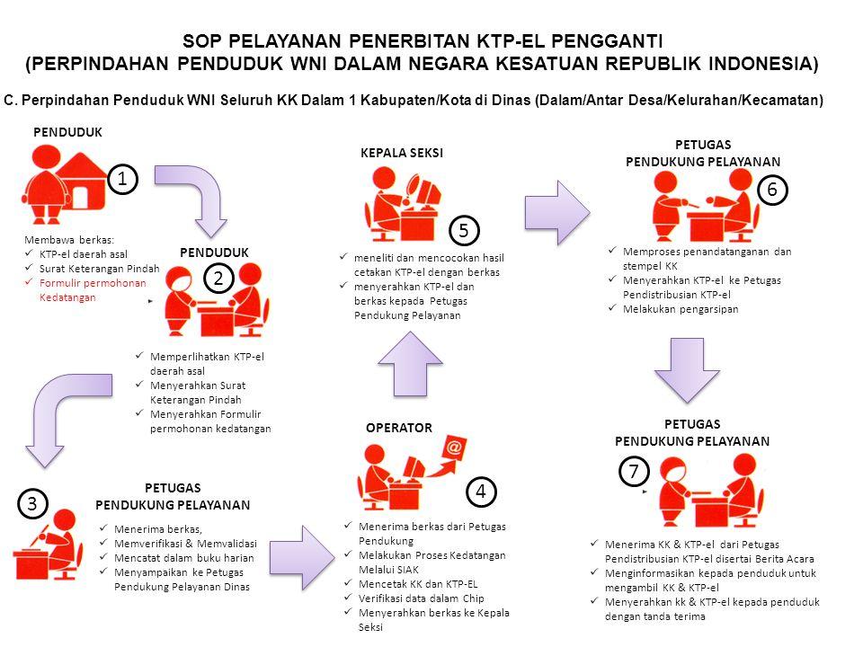 PETUGAS PENDUKUNG PELAYANAN SOP PELAYANAN PENERBITAN KTP-EL PENGGANTI (PERPINDAHAN PENDUDUK WNI DALAM NEGARA KESATUAN REPUBLIK INDONESIA) C. Perpindah