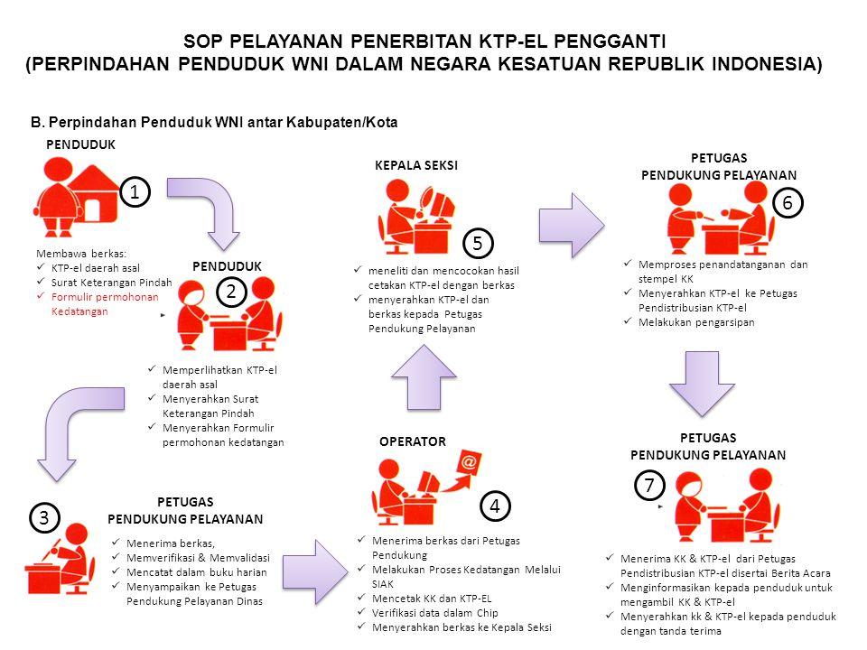 SOP PELAYANAN PENERBITAN KTP-EL PENGGANTI (PERPINDAHAN PENDUDUK WNI DALAM NEGARA KESATUAN REPUBLIK INDONESIA) B. Perpindahan Penduduk WNI antar Kabupa