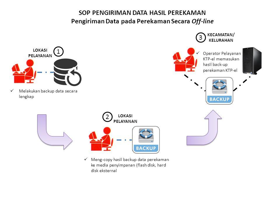 SOP PENGIRIMAN DATA HASIL PEREKAMAN Pengiriman Data pada Perekaman Secara Off-line LOKASI PELAYANAN Melakukan backup data secara lengkap Meng-copy hasil backup data perekaman ke media penyimpanan (flash disk, hard disk eksternal LOKASI PELAYANAN KECAMATAN/ KELURAHAN Operator Pelayanan KTP-el memasukan hasil back-up perekaman KTP-el 1 2 3