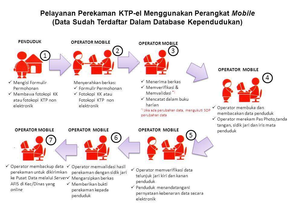 Pelayanan Perekaman KTP-el Menggunakan Perangkat Mobile (Data Sudah Terdaftar Dalam Database Kependudukan) PENDUDUK OPERATOR MOBILE Operator memverifi