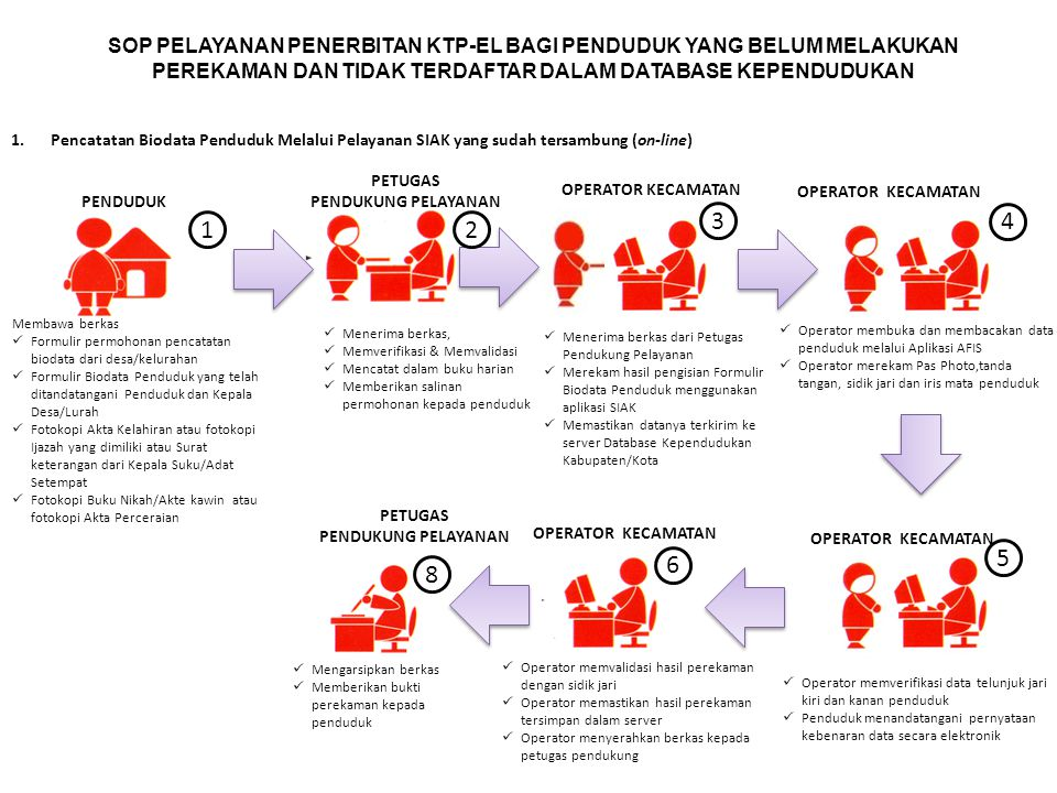 SOP PELAYANAN PENERBITAN KTP-EL BAGI PENDUDUK YANG BELUM MELAKUKAN PEREKAMAN DAN TIDAK TERDAFTAR DALAM DATABASE KEPENDUDUKAN 1.Pencatatan Biodata Penduduk Melalui Pelayanan SIAK yang sudah tersambung (on-line) Membawa berkas Formulir permohonan pencatatan biodata dari desa/kelurahan Formulir Biodata Penduduk yang telah ditandatangani Penduduk dan Kepala Desa/Lurah Fotokopi Akta Kelahiran atau fotokopi Ijazah yang dimiliki atau Surat keterangan dari Kepala Suku/Adat Setempat Fotokopi Buku Nikah/Akte kawin atau fotokopi Akta Perceraian Menerima berkas, Memverifikasi & Memvalidasi Mencatat dalam buku harian Memberikan salinan permohonan kepada penduduk PETUGAS PENDUKUNG PELAYANAN OPERATOR KECAMATAN Menerima berkas dari Petugas Pendukung Pelayanan Merekam hasil pengisian Formulir Biodata Penduduk menggunakan aplikasi SIAK Memastikan datanya terkirim ke server Database Kependudukan Kabupaten/Kota PETUGAS PENDUKUNG PELAYANAN 12 3 8 PENDUDUK 4 Operator membuka dan membacakan data penduduk melalui Aplikasi AFIS Operator merekam Pas Photo,tanda tangan, sidik jari dan iris mata penduduk OPERATOR KECAMATAN Operator memverifikasi data telunjuk jari kiri dan kanan penduduk Penduduk menandatangani pernyataan kebenaran data secara elektronik 5 OPERATOR KECAMATAN Operator memvalidasi hasil perekaman dengan sidik jari Operator memastikan hasil perekaman tersimpan dalam server Operator menyerahkan berkas kepada petugas pendukung 6 OPERATOR KECAMATAN Mengarsipkan berkas Memberikan bukti perekaman kepada penduduk